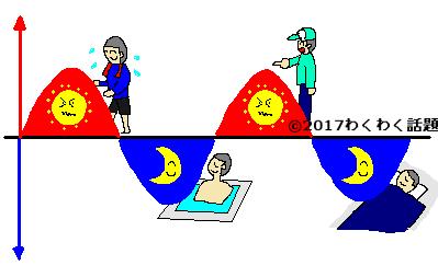 自律神経の働きのイラスト