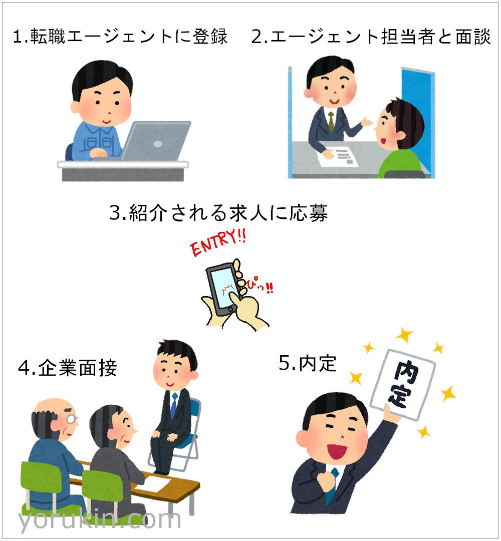 転職エージェント利用の流れイラスト